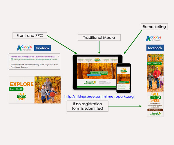 PPC Advertising campaign strategy and user flow